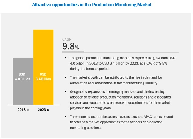 Production Monitoring Market