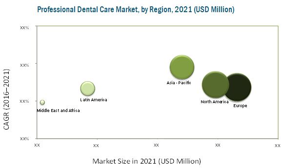 Professional Dental Care Market