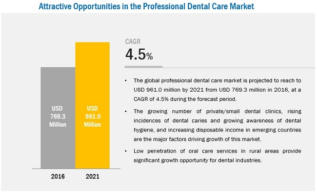 Professional Dental Care Market - 2021 | MarketsandMarkets
