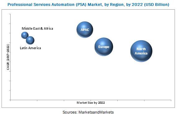 Professional Service Automation (PSA) Market