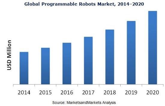 Programmable Robots Market