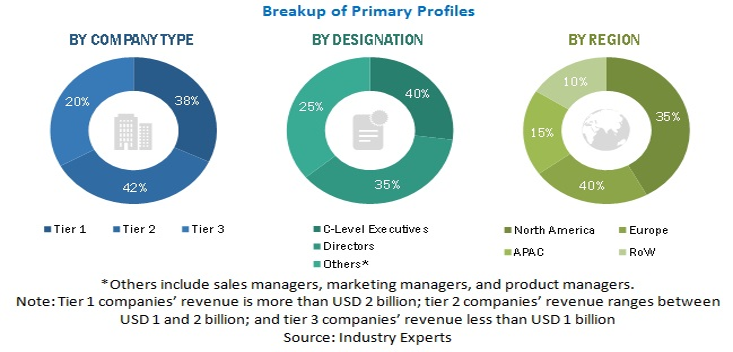 Project Portfolio Management Market Size, and Share