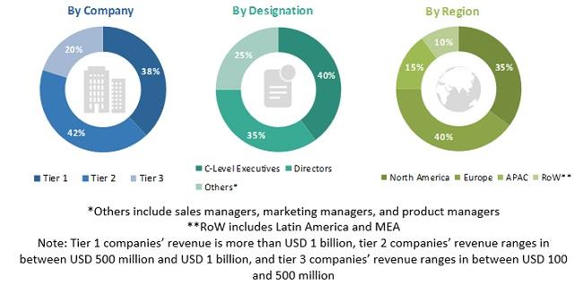 Project Portfolio Management Market