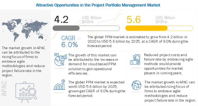 Project Portfolio Management Market
