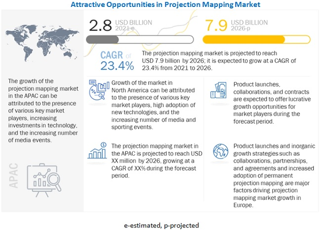 Projection Mapping Market