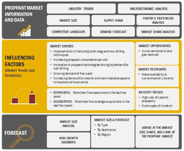 Proppant Market