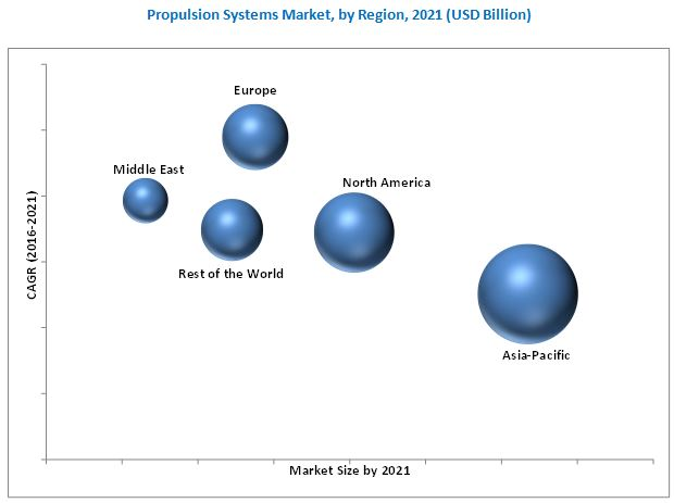 Propulsion Systems Market