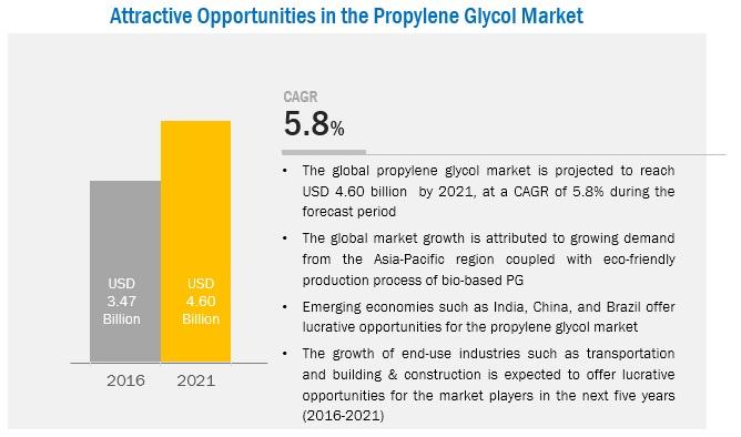 Propylene Glycol Market by Source & Application - Global Forecast