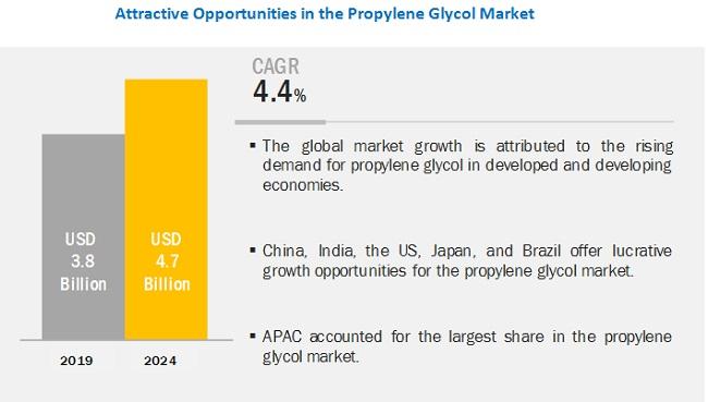 Propylene Glycol Market