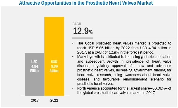 Heart Valve/ Artificial Heart Valve Market