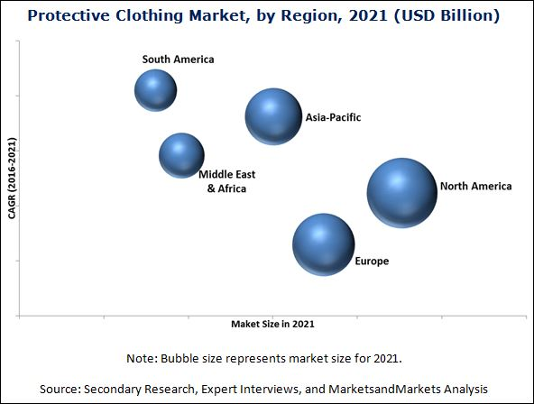 Protective Clothing Market