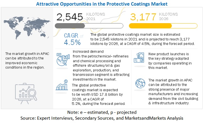 Protective Coatings Market