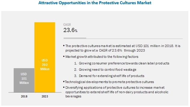 Protective Cultures Market