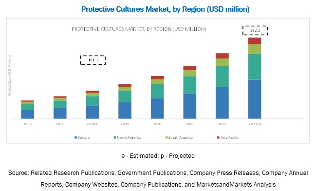 Protective Cultures Market