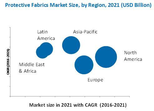 Protective Fabrics Market
