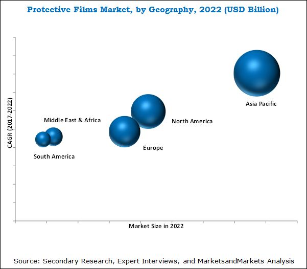 Protective Films Market