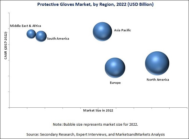 Protective Gloves Market