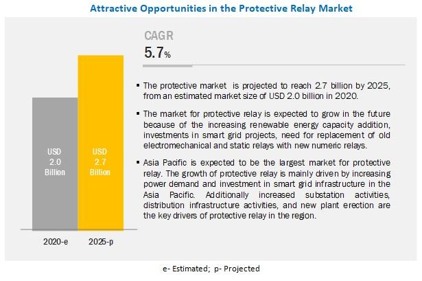 Protective Relays Market