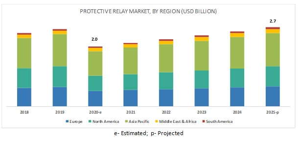 Protective Relays Market By Region