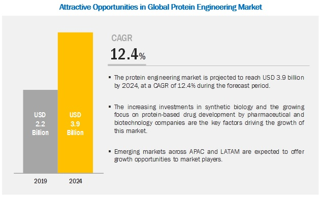 Protein Engineering Market