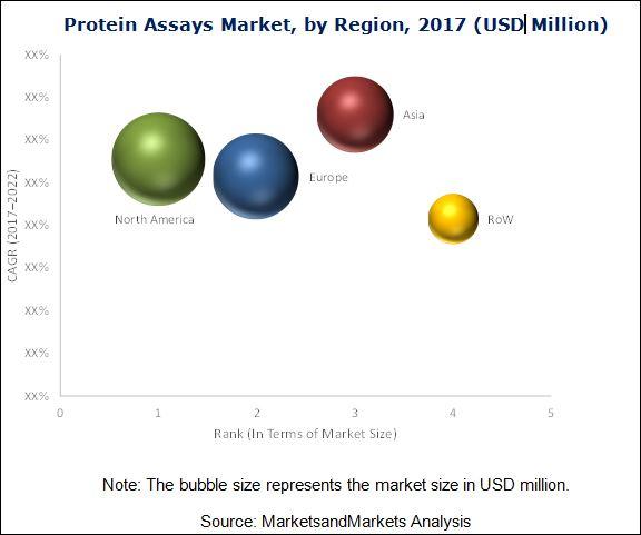 Protein Assays Market