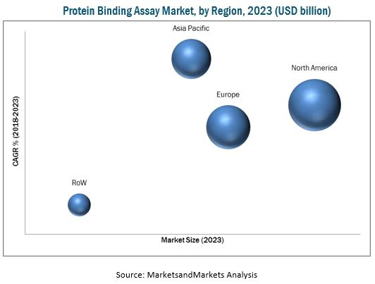 Protein Binding Assays Market
