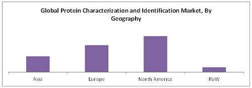 Protein Characterization & Identification Market