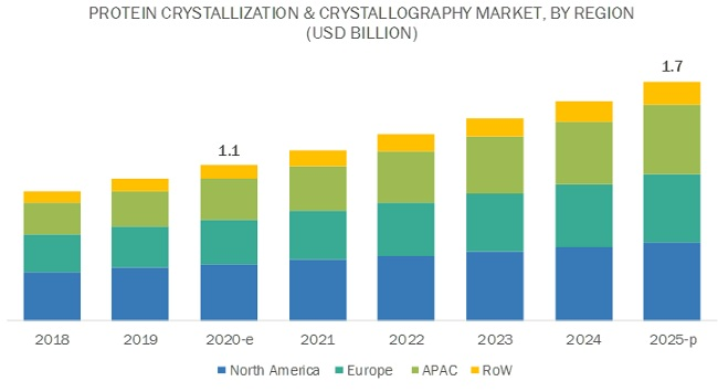 Protein Crystallization and Crystallography Market by Region