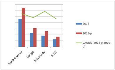 Protein Hydrolysis Enzymes Market