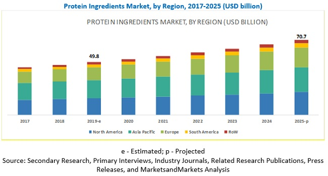 Protein Ingredients Market