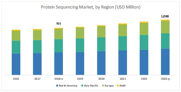Protein Sequencing Market