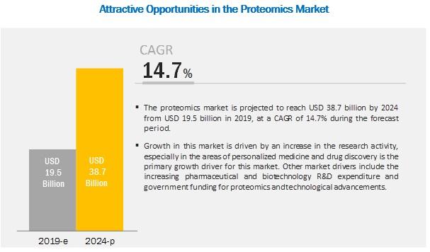 Proteomics Market Size, Share & Trends - 2024   MarketsandMarkets