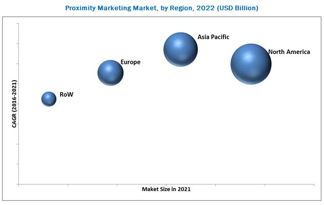 Market for Proximity Marketing