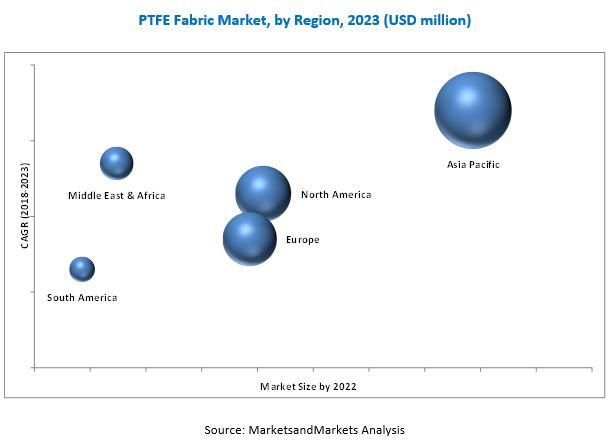 PTFE Fabric Market