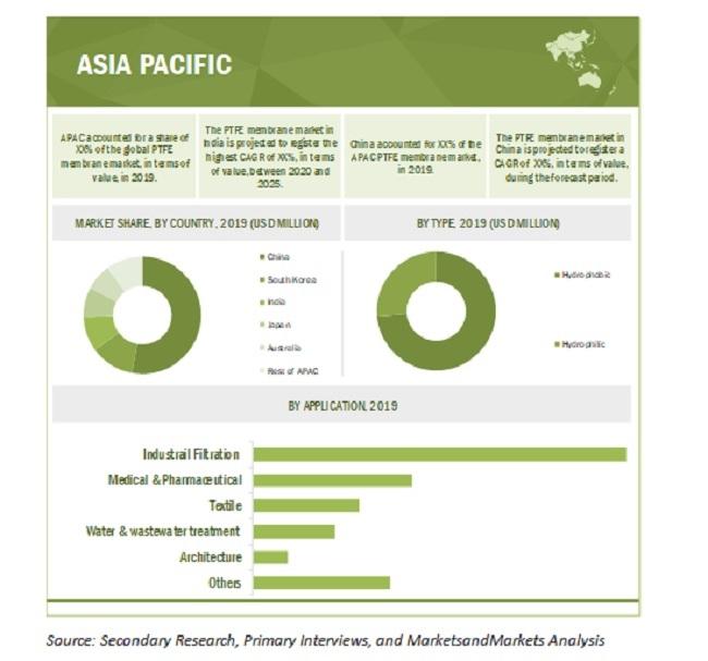 PTFE Membranes Market By Region