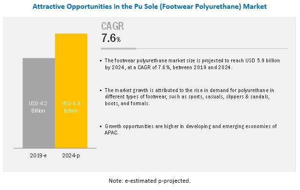 PU Sole (Footwear Polyurethane) Market