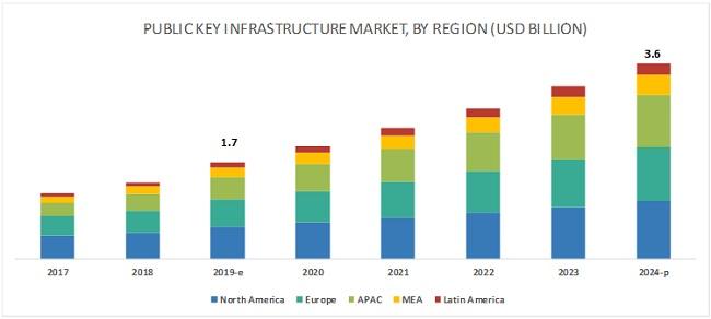 Public Key Infrastructure Market
