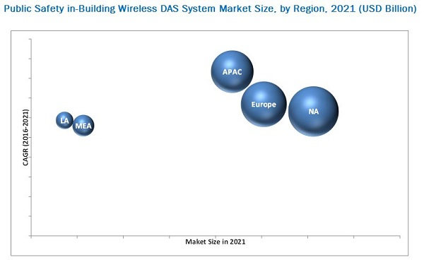 Public Safety in-Building Wireless Das System Market