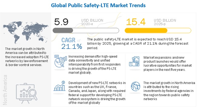 Public Safety LTE Market