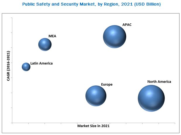 Public Safety and Security Market