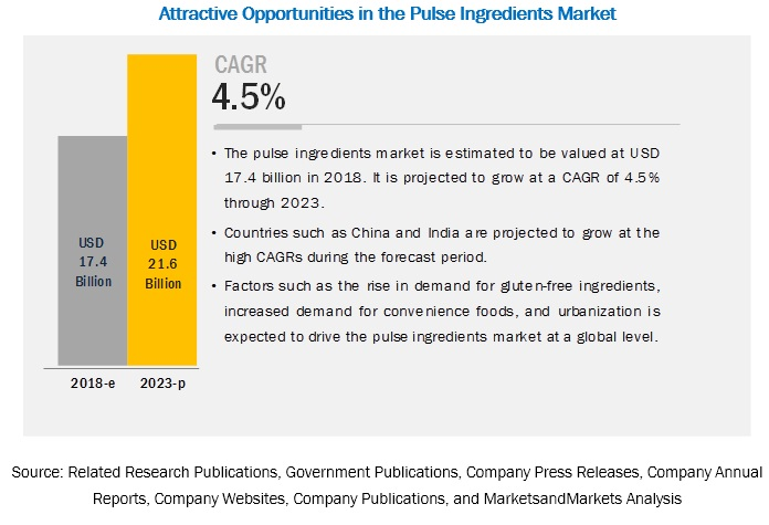 Pulse Ingredients Market