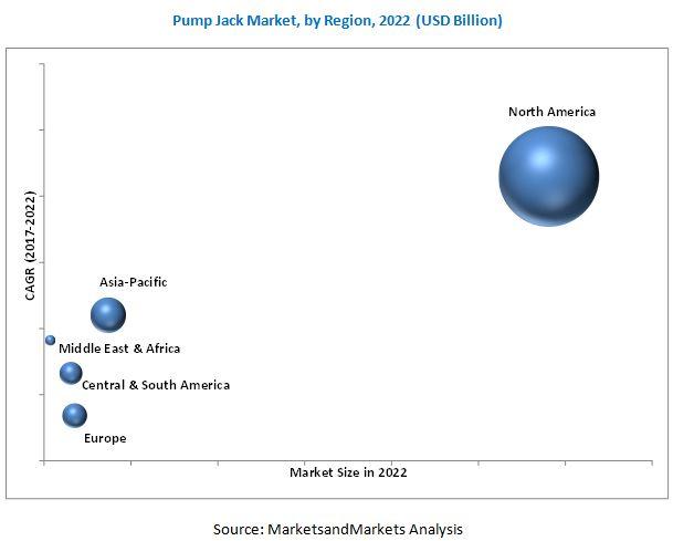 Pump Jack Market