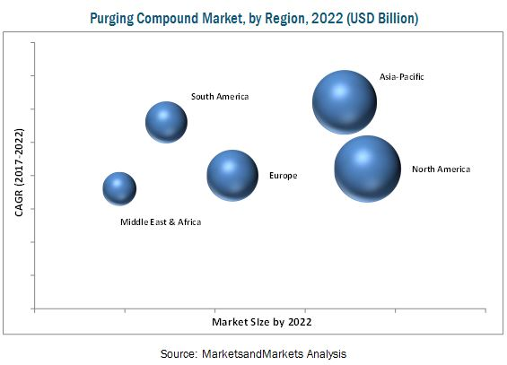 Purging Compound Market
