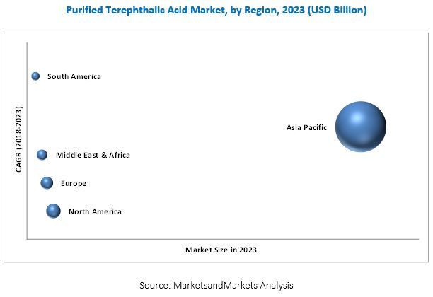 Purified Terephthalic Acid (PTA) Market