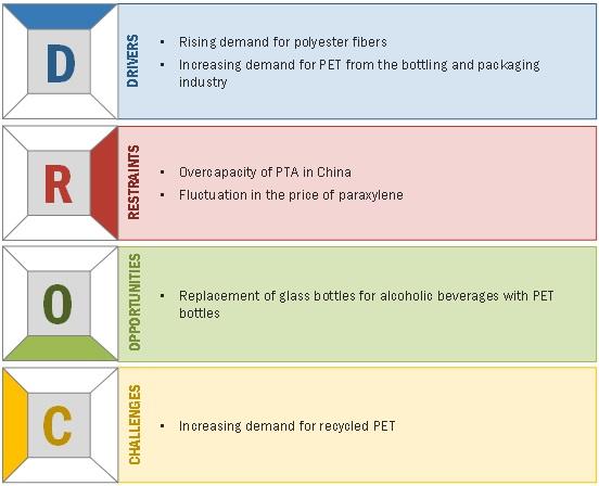 Purified Terephthalic Acid (PTA) Market