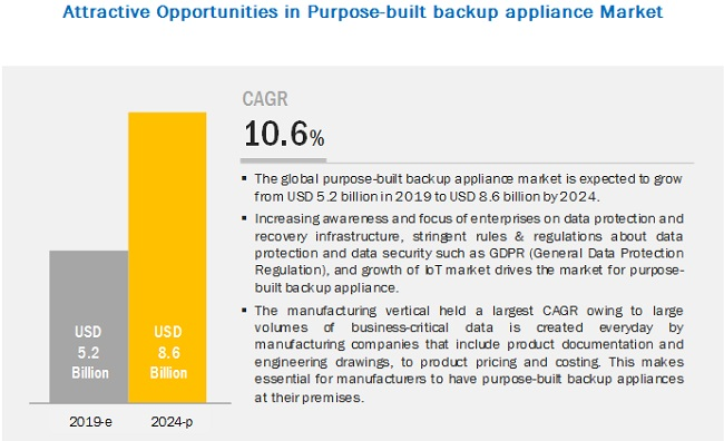 Purpose-built Backup Appliance (PBBA) Market