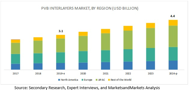 PVB Interlayers Market