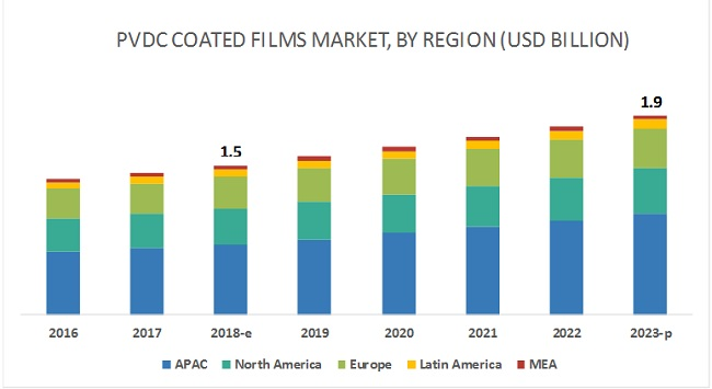 PVDC Coated Films Market by Film Type, Application, End-Use