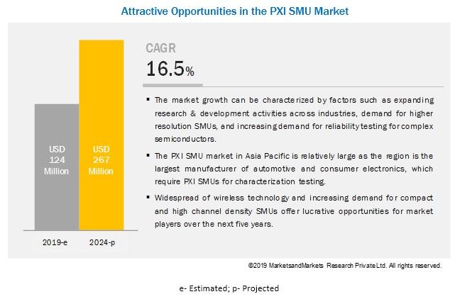PXI SMU Market