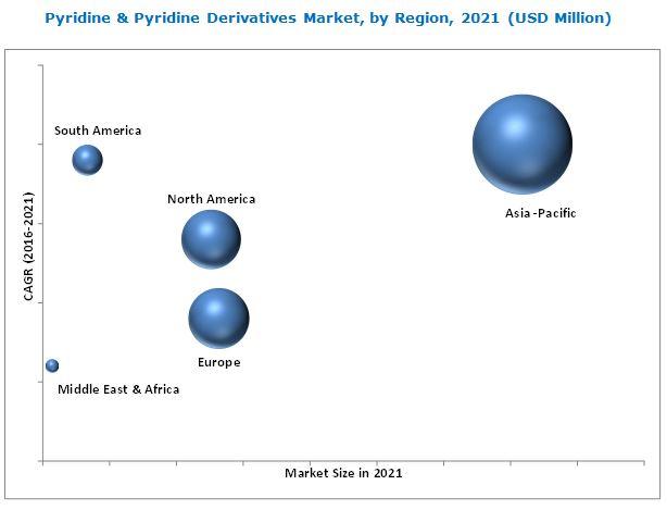Pyridine & Pyridine Derivatives Market